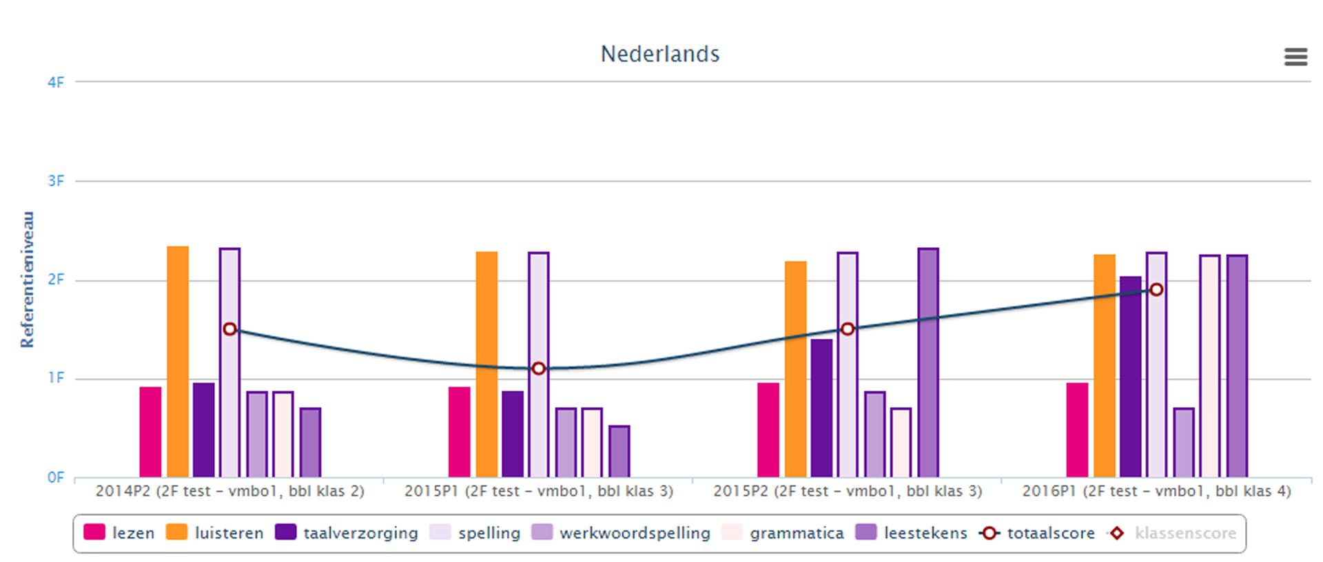 Het Muiswerk Volgsysteem voor het vak Nederlands.
