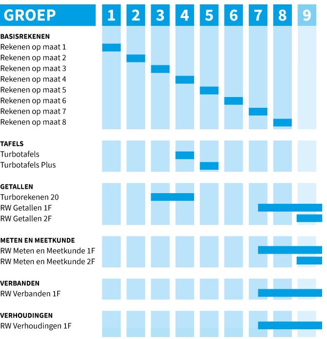 Overzicht van de modules binnen Compleet Rekenen.