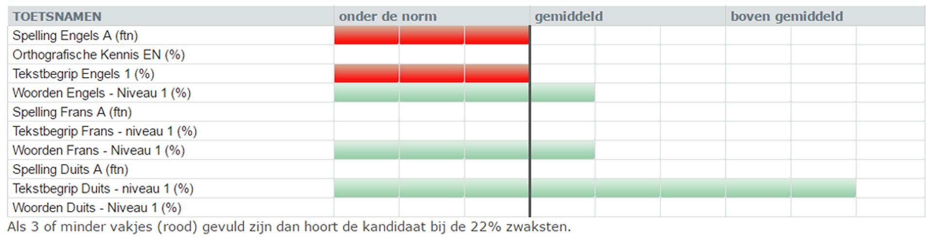 Een voorbeeld van een profielafdruk van Testsuite 3 Screening Duits, Engels, Frans.