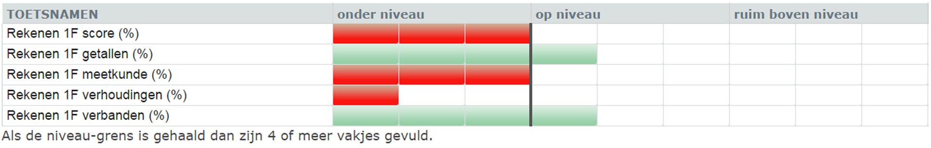 Een voorbeeld van een profielafdruk van Testsuite 8.