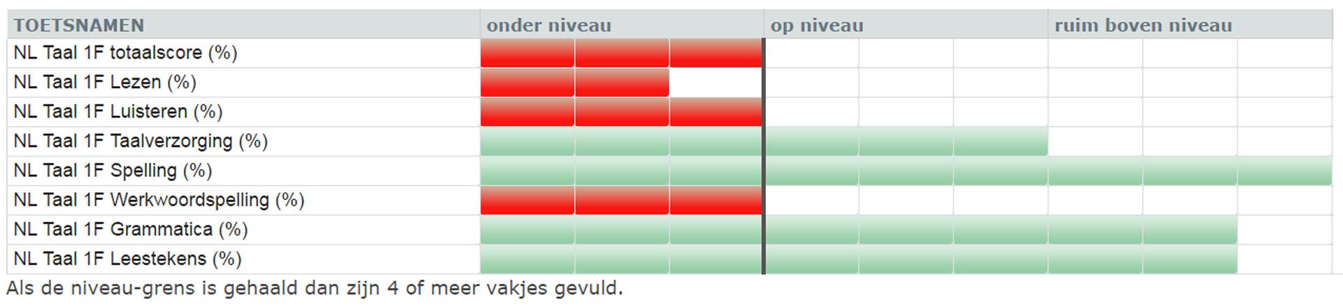 Een voorbeeld van een profielafdruk van Testsuite 7.